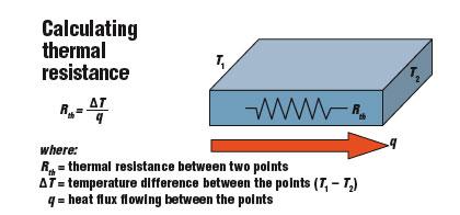 Thermal Resistivity soil